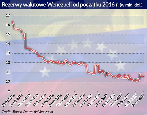 Rezerwy walutowe Wenezueli (graf. Obserwator Finansowy)