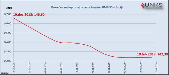 Kako se kretala cena benzina od decembra do februara u Srbiji