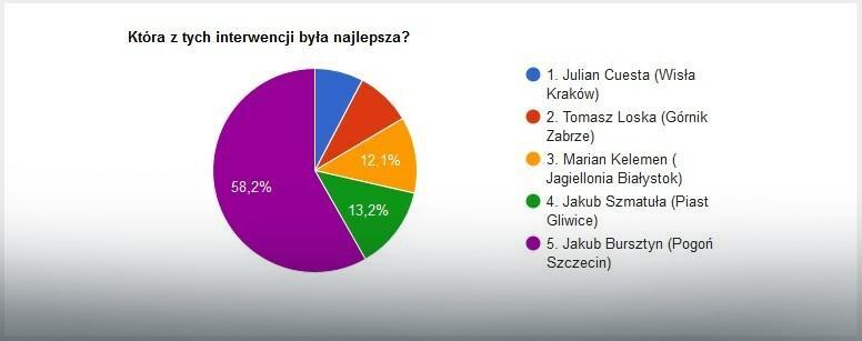Wyniki głosowania na najlepszą interwencję 37. kolejki