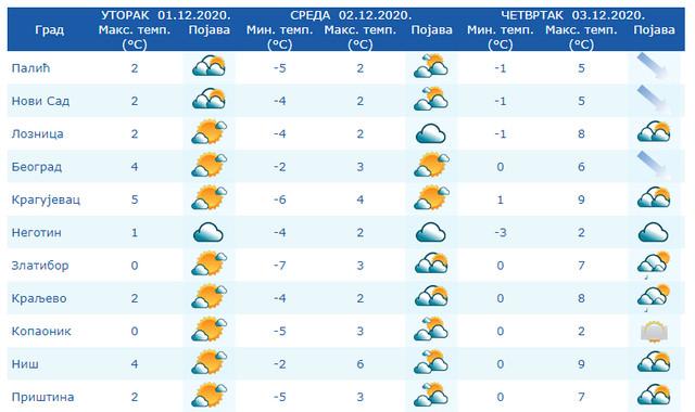 Temperature u Srbiji do četvrtka