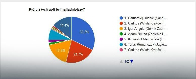 Wyniki głosowania na najładniejszego gola sierpnia w LOTTO Ekstraklasie