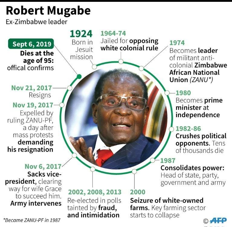 Profile of former Zimbabwe president Robert Mugabe.