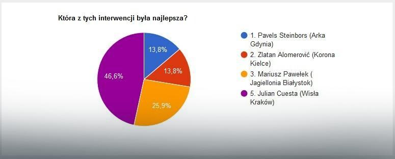 Wyniki głosowania na najlepszą interwencję 31. kolejki