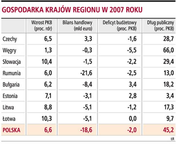 Gospodarka krajów regionu w 2007 roku