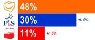 Najnowszy sondaż: poparcie dla PO rośnie, dla PiS - stoi w miejscu