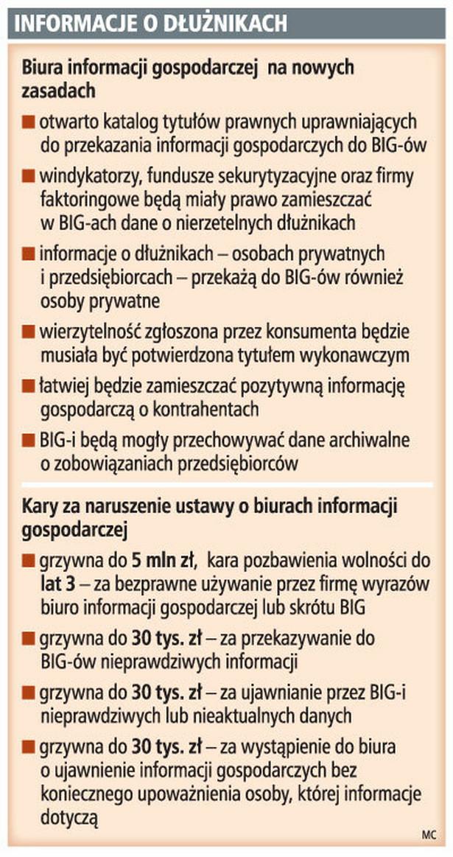 Informacje o dłużnikach