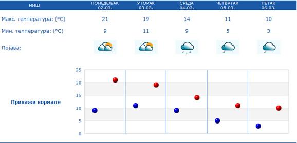 Niš je danas najtopliji grad u Srbiji