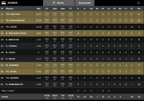 Učinak košarkaša Srbije na poluvremenu
