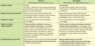 Zmiany w uprawnieniach rodzicielskich od 1 października 2013 roku