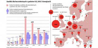 Polacy wolą szukać pracy za granicą. Socjal jest ważny, ale pensje ważniejsze