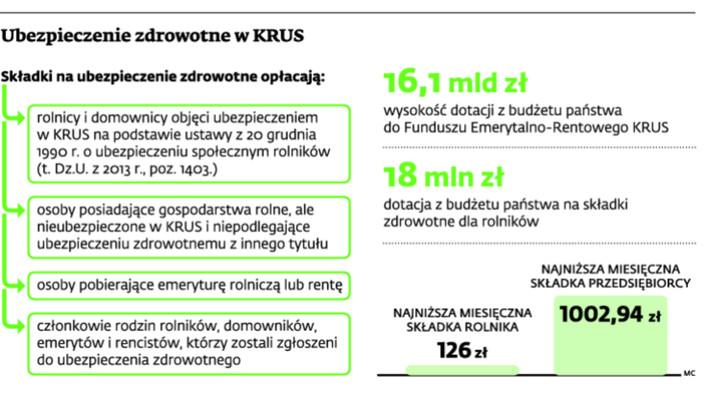 Ubezpieczenie zdrowotne w KRUS