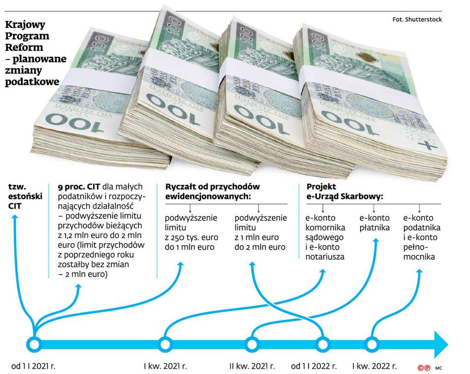 Krajowy Program Reform - planowane zmiany podatkowe
