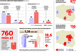 Polsce grozi epidemia depresji. Tracą na tym firmy i gospodarka