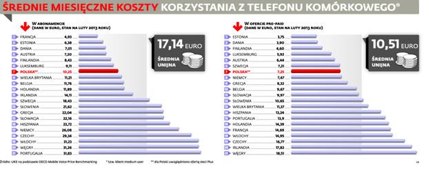 Średnie miesięczne koszty korzystania z telefonów komórkowych