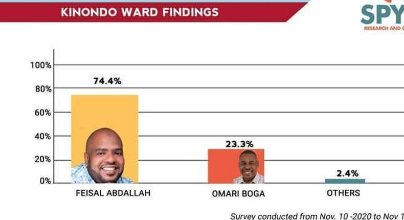 Poll results released by Deputy President William Ruto's allies on Msambweni by-election