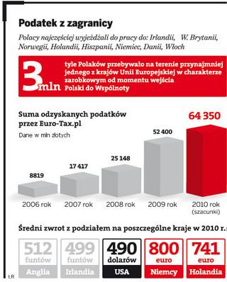 1,5 mln pracujących za granicą Polaków odzyska podatek