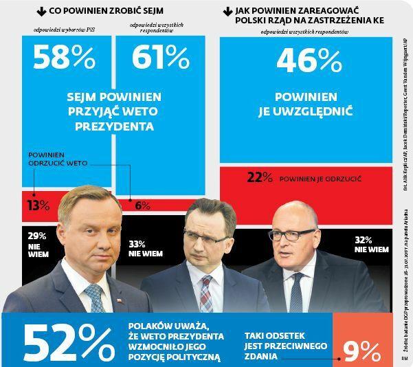 Co powinien zrobić Sejm? Co powinien zrobić rząd?
