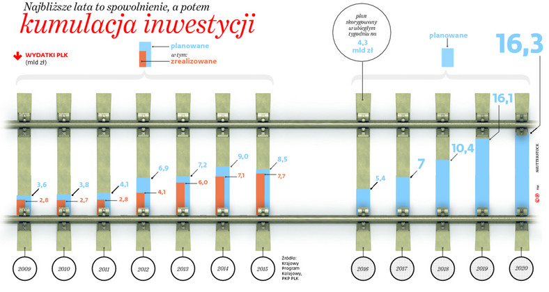 Najbliższe lata to spowolnienie, a potem kumulacja inwestycji