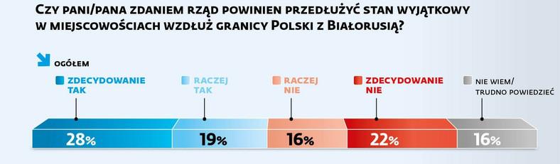 Czy pani/pana zdaniem rząd powinien przedłużyć stan wyjątkowy w miejscowościach wzdłuż granicy Polski z Białorusią?