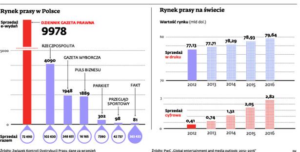 Rynek prasy w Polsce