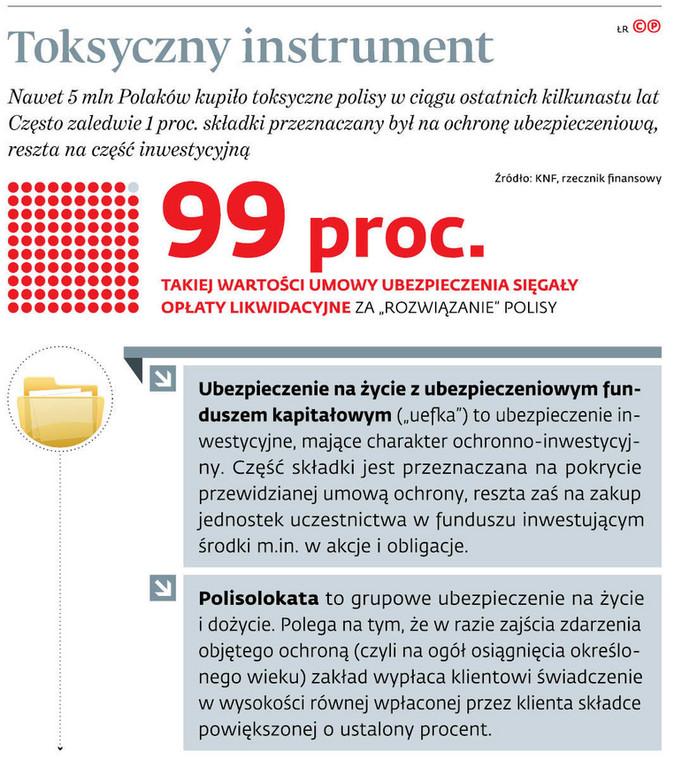 Toksyczny instrument
