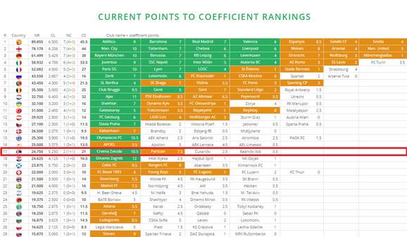 Trenutna rang lista zemalja po koeficijentu
