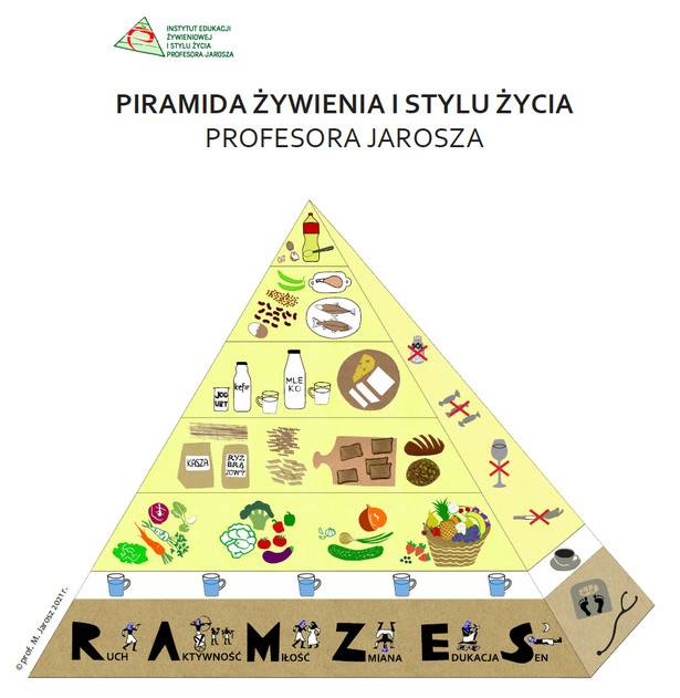 PIRAMIDA ŻYWIENIA I STYLU ŻYCIA PROFESORA JAROSZA, źródło: Instytut Edukacji Żywieniowej i Stylu Życia