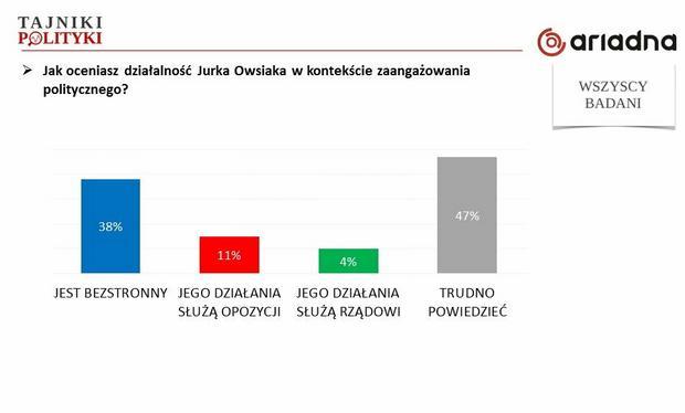 Zaangażowanie polityczne J. Owsiaka, fot. www.tajnikipolityki.pl
