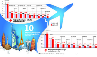 Łowcy tanich biletów: Sprawdź, jak się poluje na lotnicze okazje
