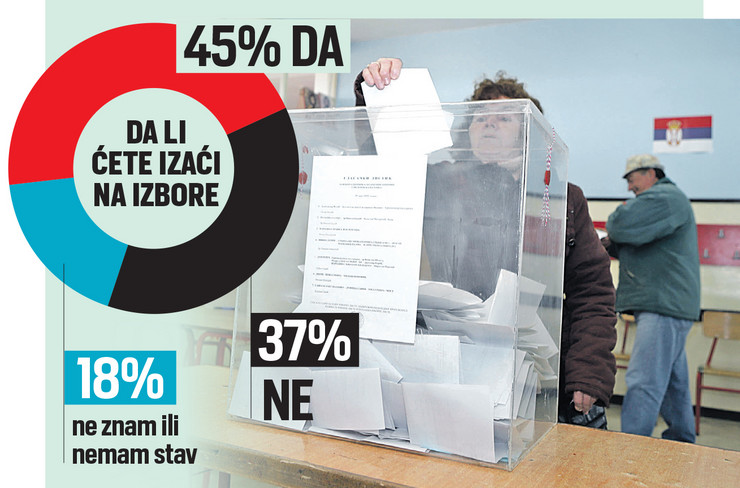 Grafika, glasanje, izbori, Srbija