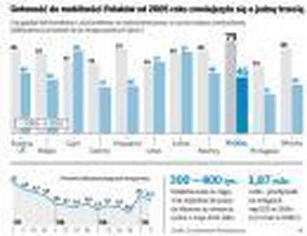 Gotowość do mobilności polaków od 2005 roku zmniejszyła się o jedną trzecią