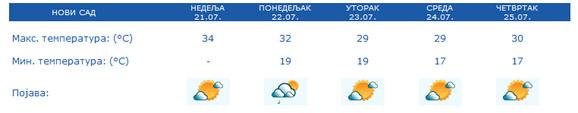 Prognoza vremena za Novi Sad narednih 5 dana