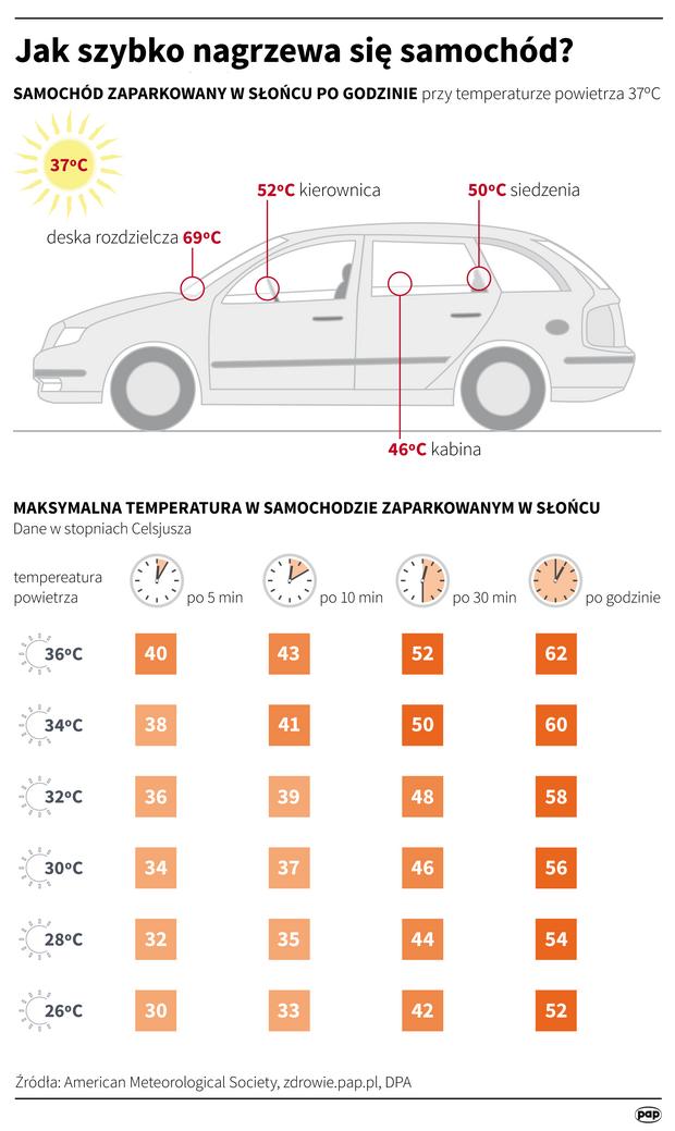 Jak szybko nagrzewa się samochód?