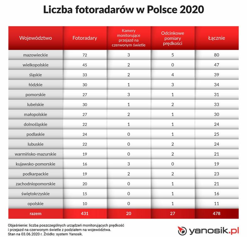 Liczba fotoradarów w Polsce