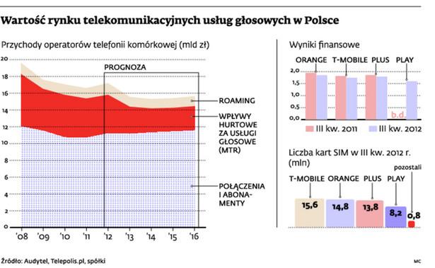 Wartość rynku telekomunikacyjnych usług głosowych w Polsce