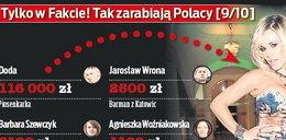 Tak zarabiają Polacy. Średnio 3800 złotych!