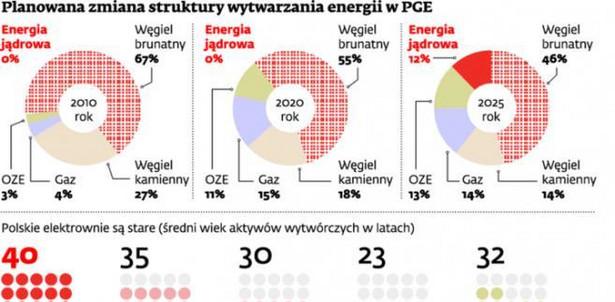 Planowana zmiana struktury wytwarzania energii w PGE