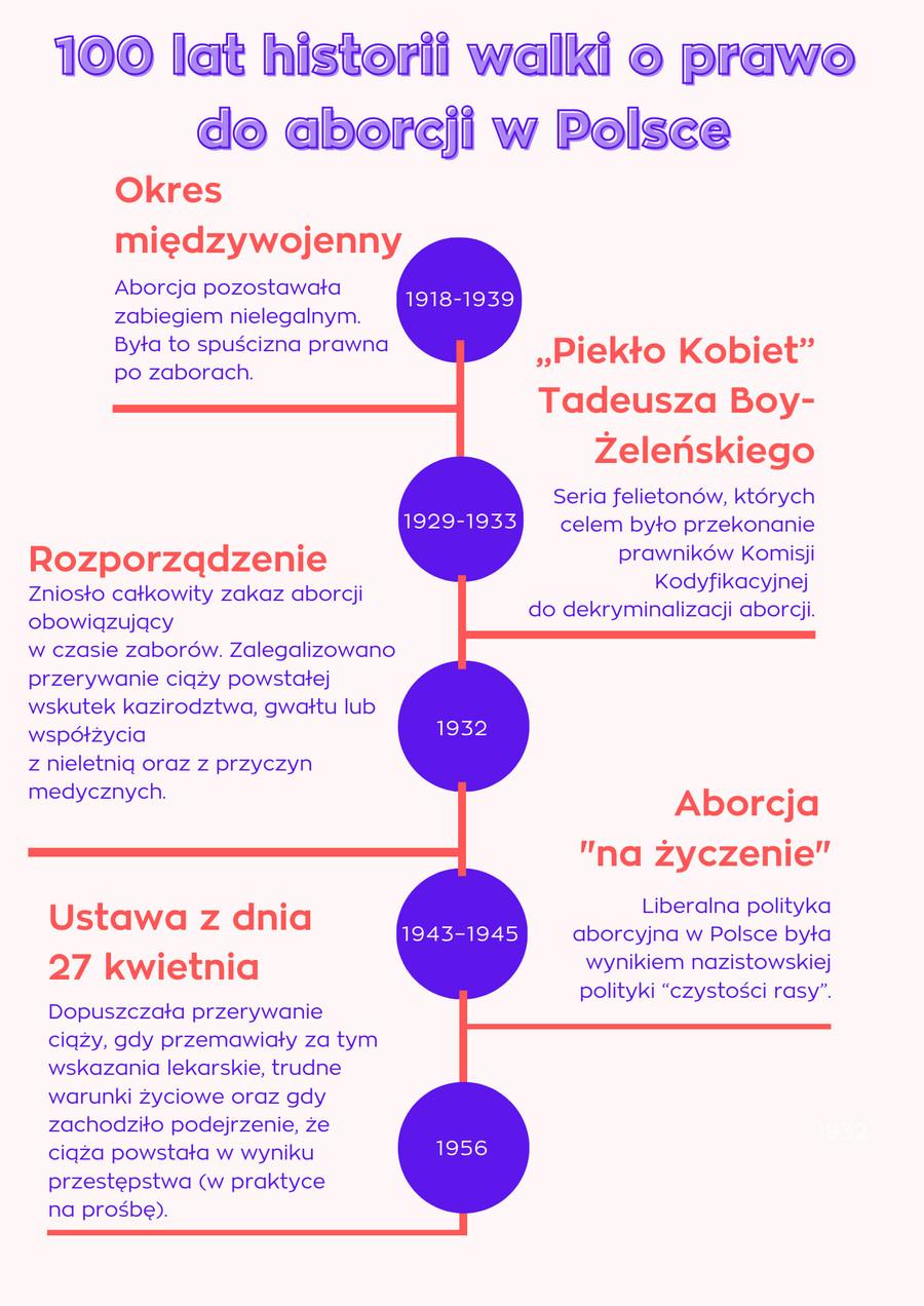 100 lat historii walki o prawo do aborcji/ materiały własne