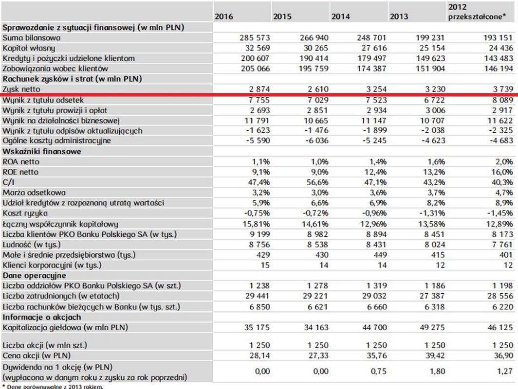 Sprawozdanie finansowe PKO BP za 2016 r.