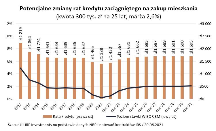 Potencjalne zmiany rat kredytu zaciągniętego na zakup mieszkania (kwota 300 tys. zł na 25 lat, marża 2,6%)