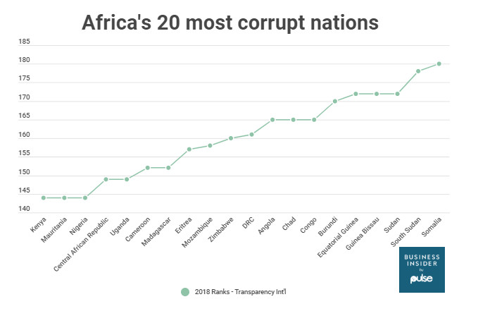 African countries ranked lowest on Transparency International Corruption index 2018