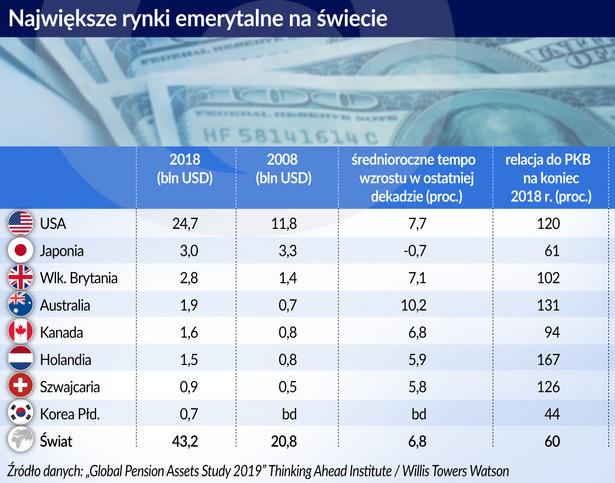 Rynki emerytalne na świecie (graf. Obserwator Finansowy)