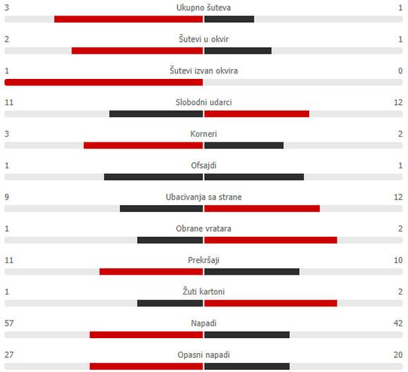Statistika prvog poluvremena 162 večitog derbija između Crvene zvezde i Partizana