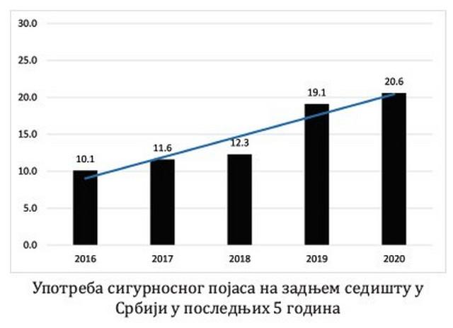 Upotreba sigurnosnih pojasa na zadnjem sedištu u Srbiji u poslednjih 5 godina