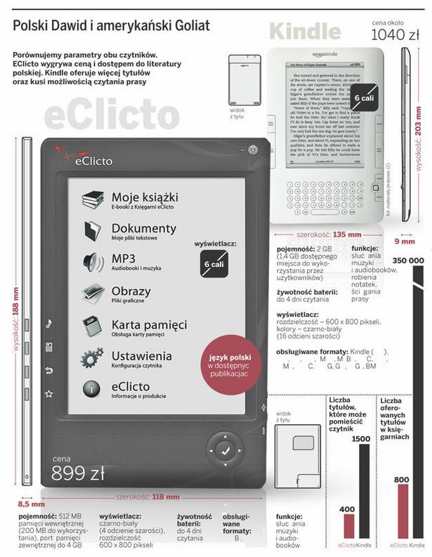 EClicto kontra Kindle, czyli polski Dawid i amerykański Goliat