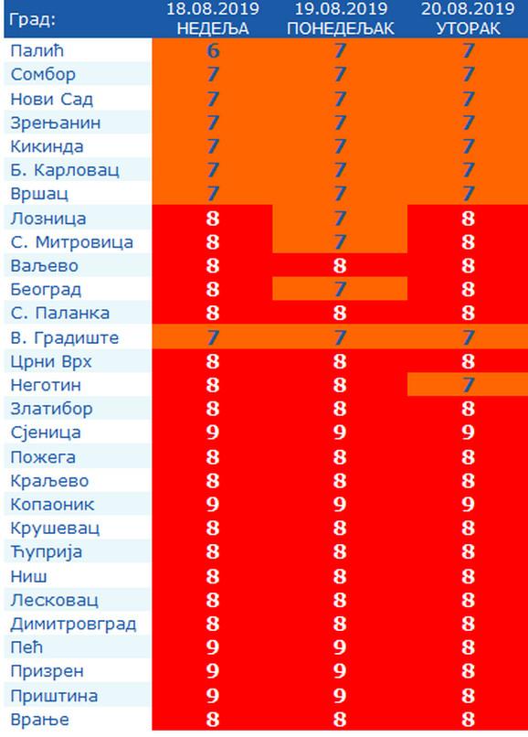 Vrednost UV indeksa biće vrlo visoka u većini gradova Srbije
