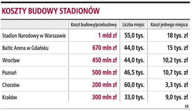 Koszty budowy stadionów