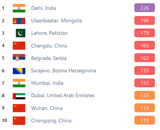 Vuhan je na 9. mestu ove neslavne liste, dok se srpska prestonica danas nalazi na 5. mestu