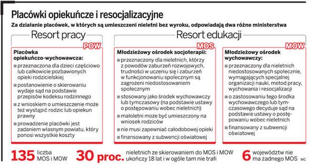 Placówki opiekuńcze i resocjalizacyjne