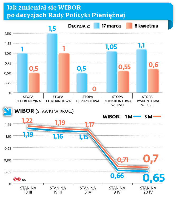 Jak zmieniał się WIBOR po decyzjach Rady Polityki Pieniężnej